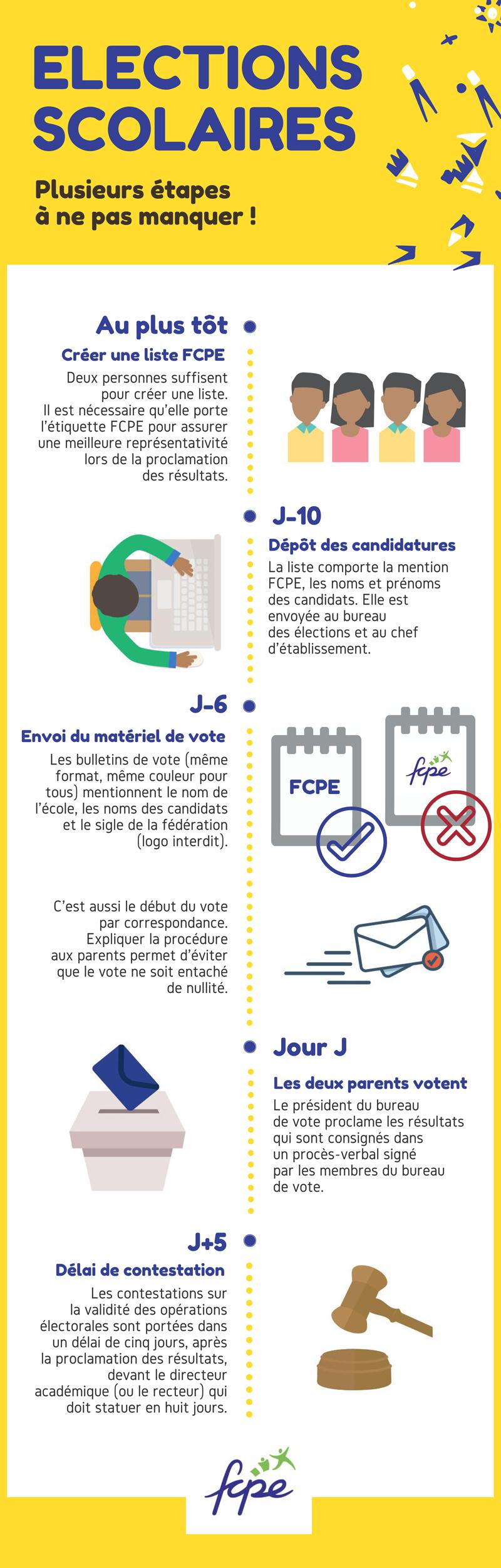 Infographie sur les élections scolaires